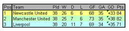 Final standings for the 1995/96 season